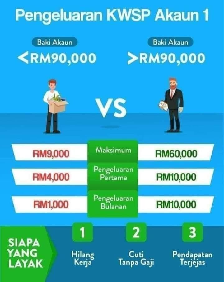 Ahli Boleh Keluarkan Rm9 000 Hingga Rm60 000 Dari Akaun 1 Kwsp Ini Syaratnya Sabah Post