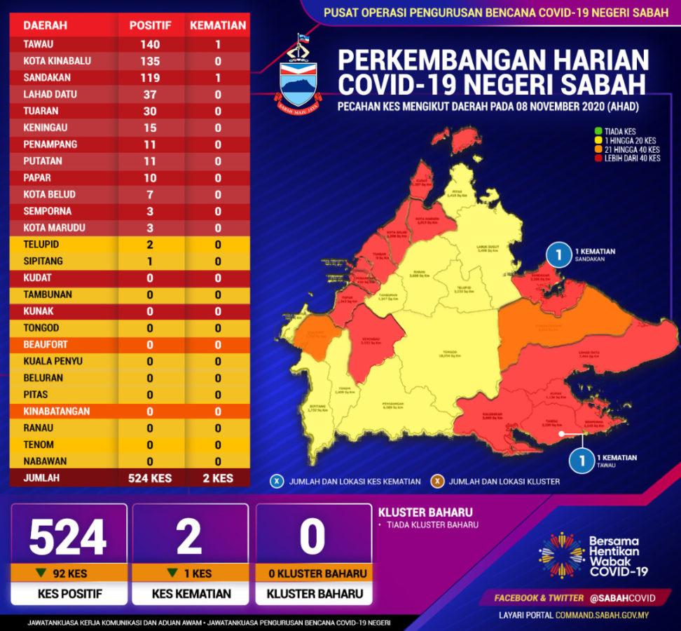 524 Kes Baru Dua Kematian Di Sabah Covid 19 Sabah News Kini Portal Berita Semasa Dalam Dan Luar Negara